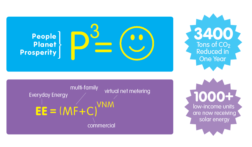 everyday-energy-formulas